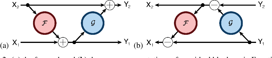 Figure 3 for The Reversible Residual Network: Backpropagation Without Storing Activations