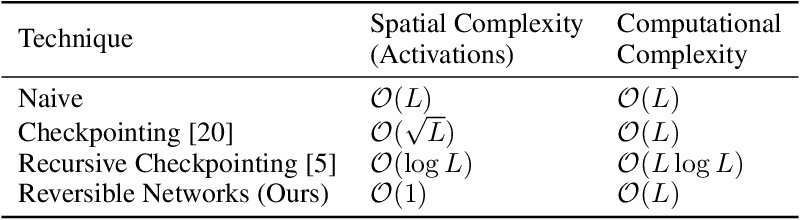 Figure 2 for The Reversible Residual Network: Backpropagation Without Storing Activations
