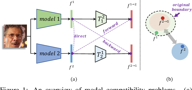 Figure 1 for Learning Compatible Embeddings