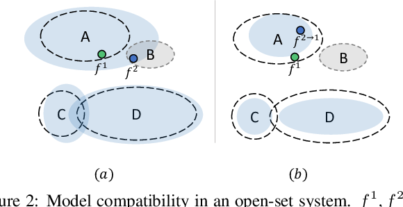 Figure 3 for Learning Compatible Embeddings