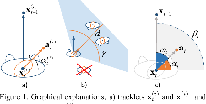 Figure 1 for MX-LSTM: mixing tracklets and vislets to jointly forecast trajectories and head poses