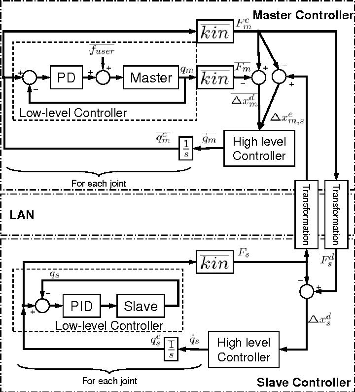 Fig. 1. Block diagram of current implementation of master-slave controller