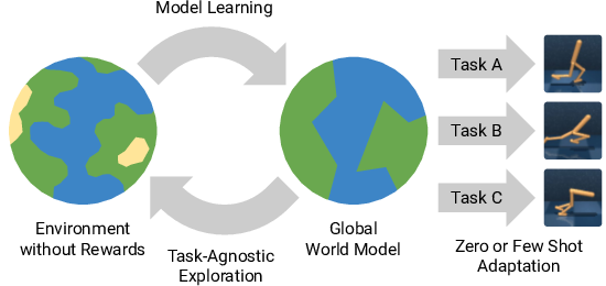 Figure 1 for Planning to Explore via Self-Supervised World Models