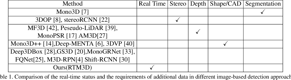 Figure 2 for RTM3D: Real-time Monocular 3D Detection from Object Keypoints for Autonomous Driving
