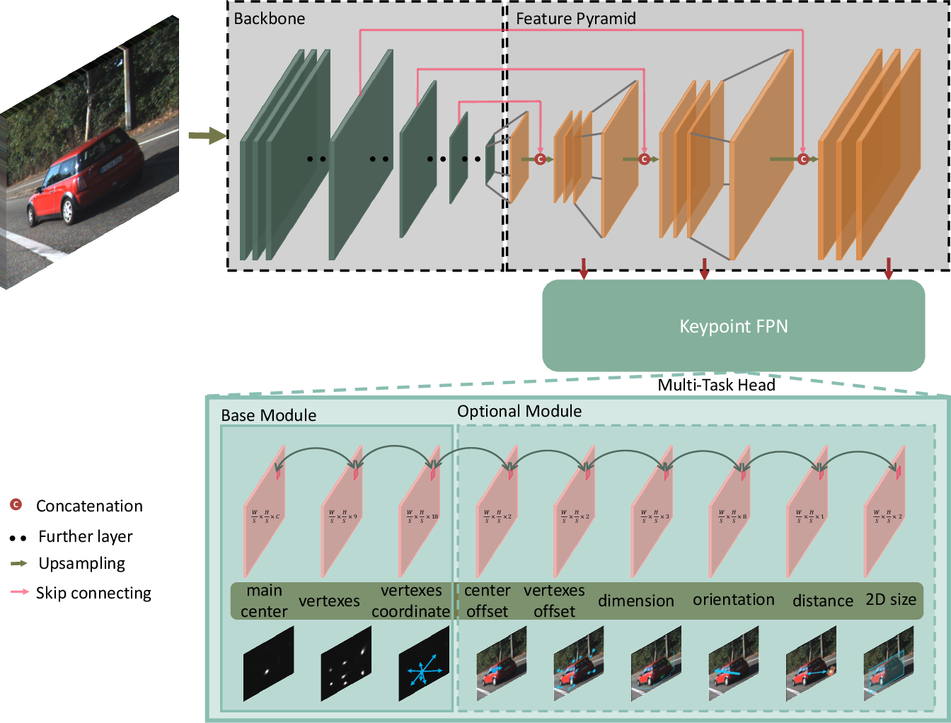 Figure 3 for RTM3D: Real-time Monocular 3D Detection from Object Keypoints for Autonomous Driving