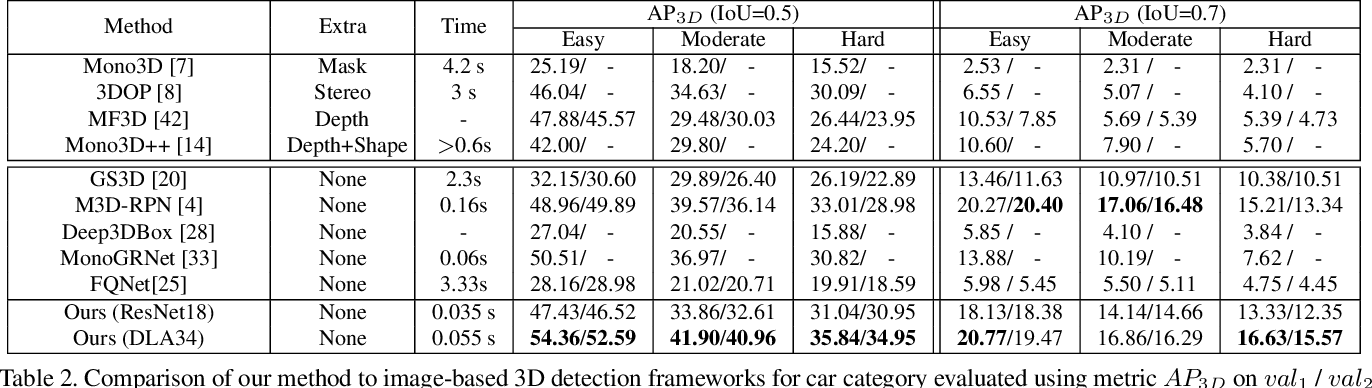 Figure 4 for RTM3D: Real-time Monocular 3D Detection from Object Keypoints for Autonomous Driving
