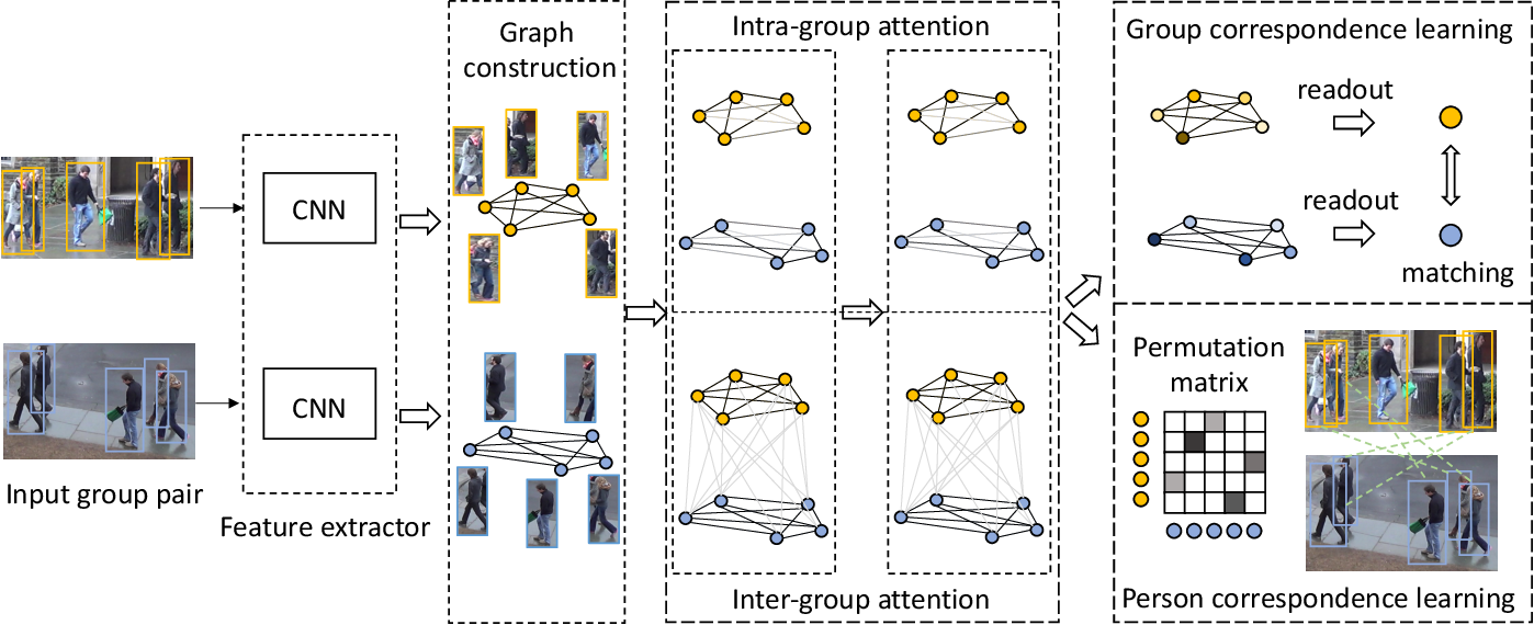 Figure 3 for Learning Multi-Attention Context Graph for Group-Based Re-Identification