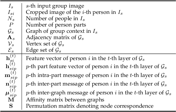 Figure 2 for Learning Multi-Attention Context Graph for Group-Based Re-Identification