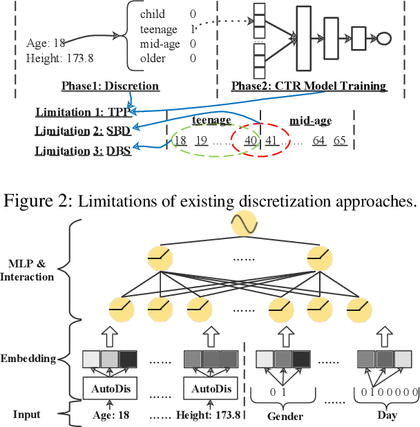 Figure 3 for AutoDis: Automatic Discretization for Embedding Numerical Features in CTR Prediction