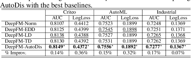 Figure 4 for AutoDis: Automatic Discretization for Embedding Numerical Features in CTR Prediction
