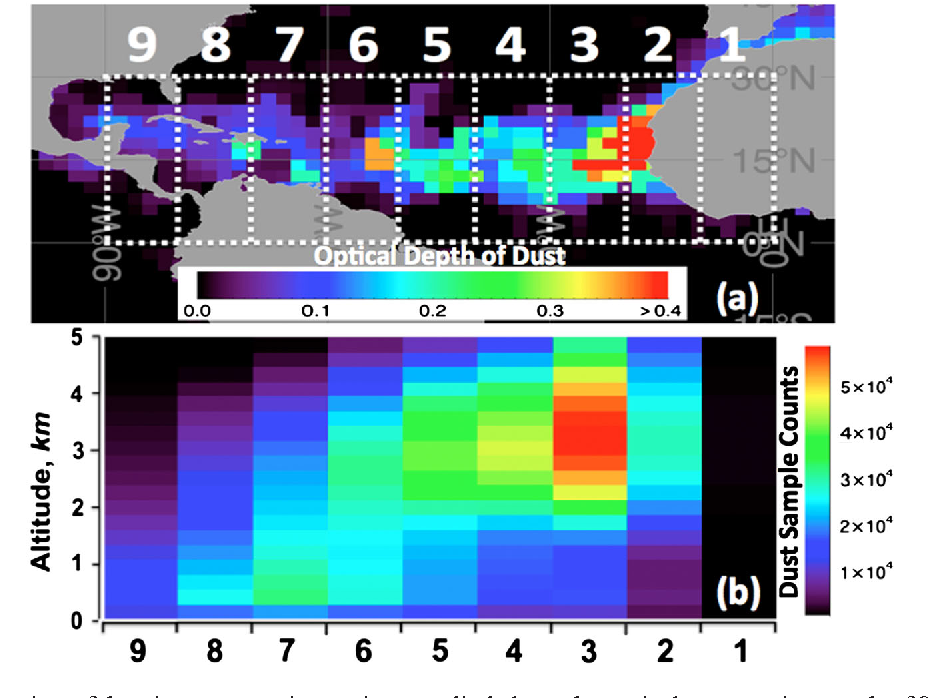 Figure 2 from Shape‐induced gravitational sorting of Saharan dust
