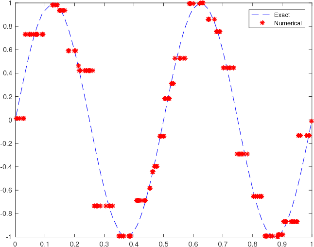 Figure 2 for An Explicit Neural Network Construction for Piecewise Constant Function Approximation