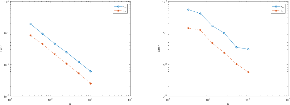 Figure 3 for An Explicit Neural Network Construction for Piecewise Constant Function Approximation
