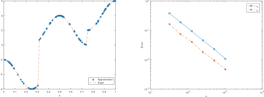 Figure 4 for An Explicit Neural Network Construction for Piecewise Constant Function Approximation