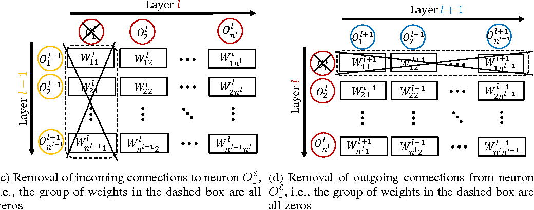 Figure 1 for DropNeuron: Simplifying the Structure of Deep Neural Networks