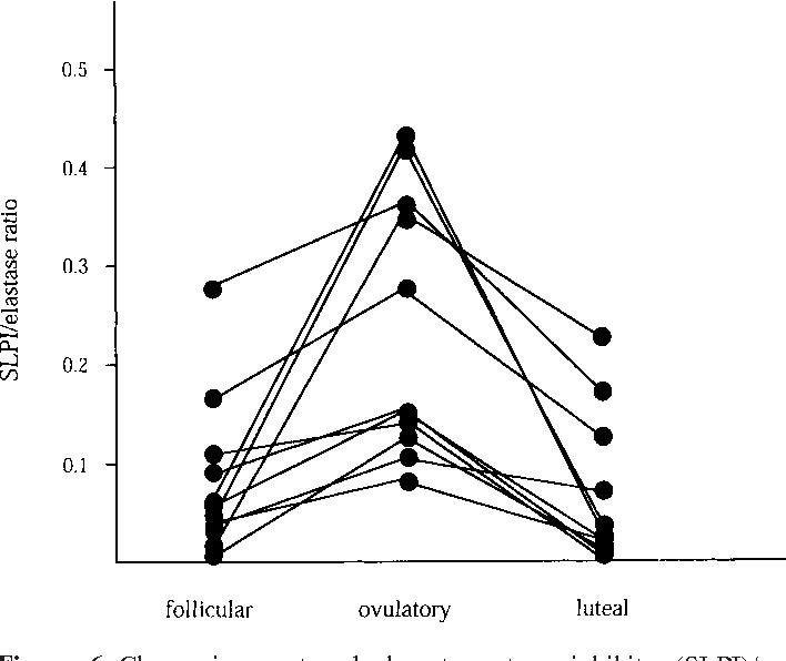 Figure 6 from Secretory leukocyte protease inhibitor (SLPI
