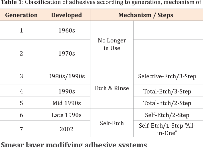 Modifications Of Dental Adhesive Systems