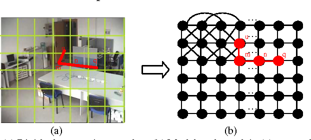 Figure 1 for A new network-based algorithm for human activity recognition in video