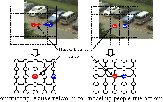 Figure 2 for A new network-based algorithm for human activity recognition in video