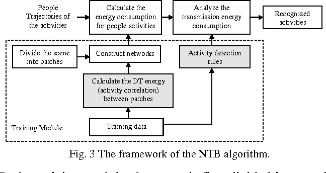 Figure 4 for A new network-based algorithm for human activity recognition in video