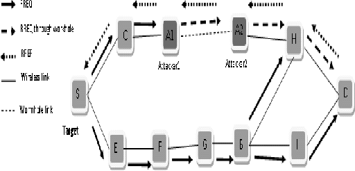 Figure 1: Wormhole attack on reactive routing