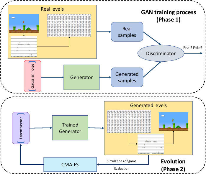 Figure 1 for Evolving Mario Levels in the Latent Space of a Deep Convolutional Generative Adversarial Network