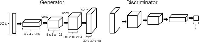 Figure 4 for Evolving Mario Levels in the Latent Space of a Deep Convolutional Generative Adversarial Network