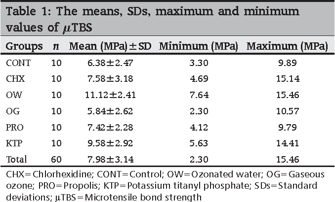 Table 1: The means, SDs, maximum and minimum values of µTBS