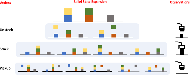 Figure 1 for A Unified Framework for Planning in Adversarial and Cooperative Environments