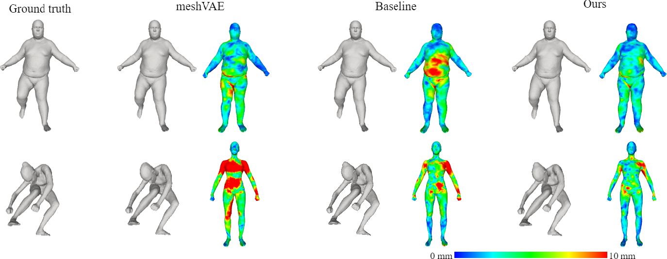 Figure 3 for Learning 3D Human Body Embedding