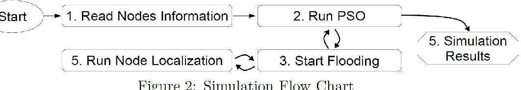 Figure 2 for Particle Swarm Optimized Power Consumption of Trilateration