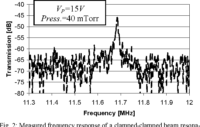 Fig. 2: Measured frequency response of a clamped-clamped beam resonator with dimensions and measurement conditions as summarized in Table 1 and in the inset.