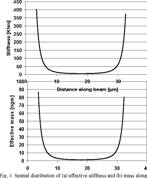 Fig. 4: Spatial distribution of (a) effective stiffness and (b) mass along the length of the CC-Beam of Table 1.