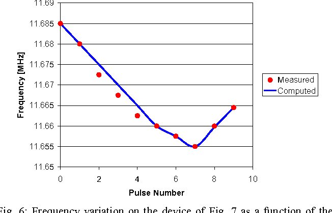 Fig. 6: Frequency variation on the device of Fig. 7 as a function of the applied laser pulse compared to the frequency predicted by the empirical model of Section III.B.
