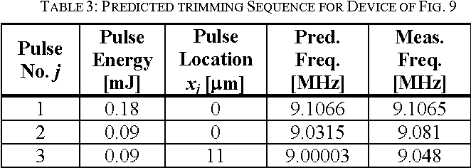 TABLE 3: PREDICTED TRIMMING SEQUENCE FOR DEVICE OF FIG. 9