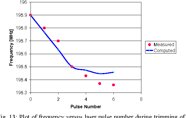 Fig. 13: Plot of frequency versus laser pulse number during trimming of the 195-MHz wine-glass mode disk resonator of Fig. 12.