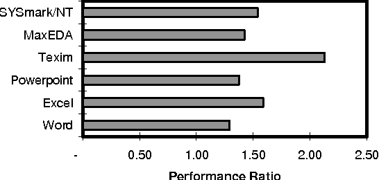 Figure 3 from Performance characterization of the Pentium
