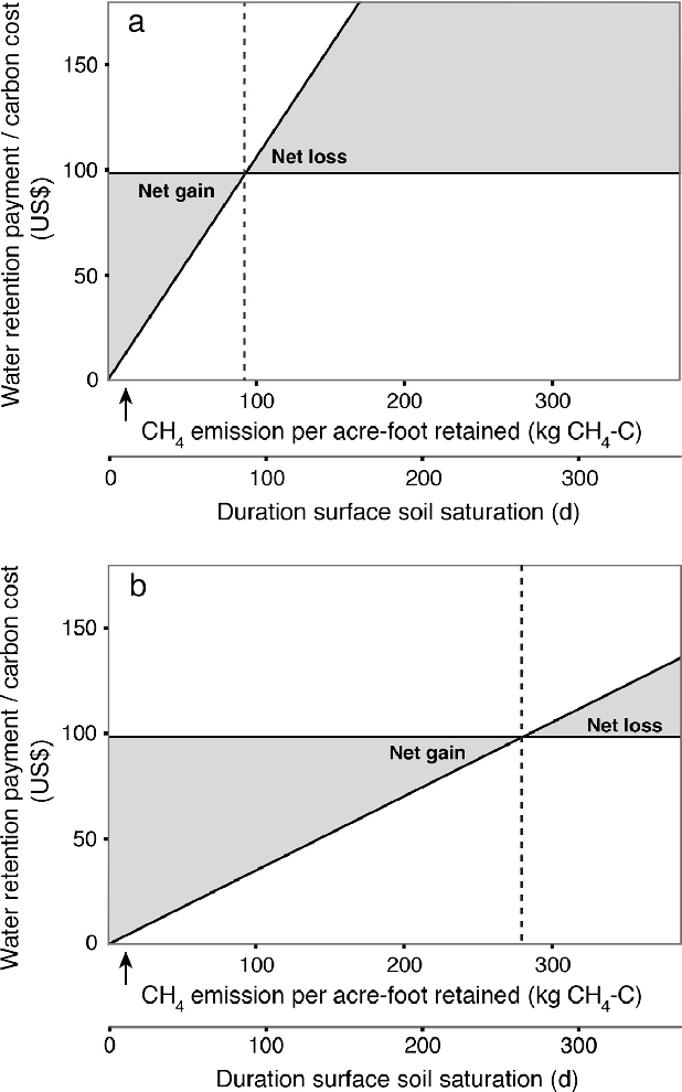 Figure 5 from The impact of water management practices on