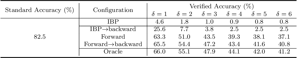 Figure 2 for Automatic Perturbation Analysis on General Computational Graphs