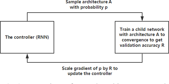 Figure 1 for AutoML: A Survey of the State-of-the-Art