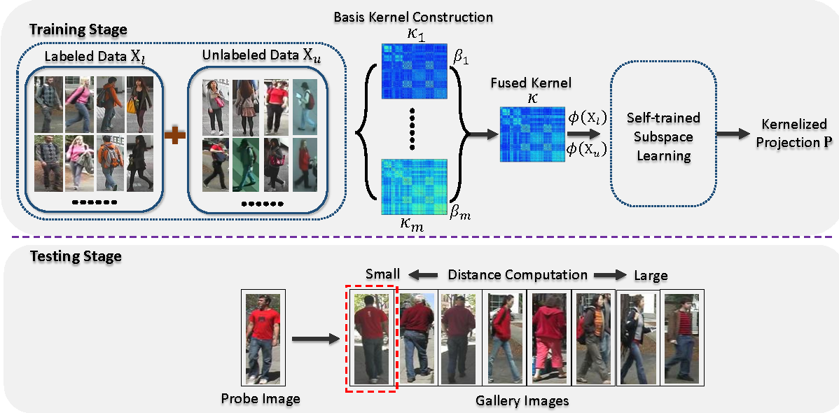 Figure 1 for Enhancing Person Re-identification in a Self-trained Subspace