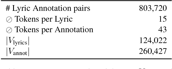 Figure 2 for Break it Down for Me: A Study in Automated Lyric Annotation