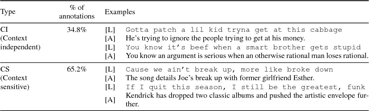 Figure 3 for Break it Down for Me: A Study in Automated Lyric Annotation