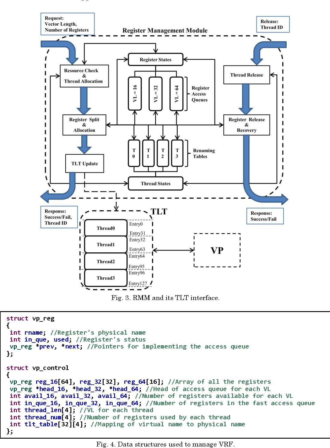 Vector Coprocessor Virtualization for Simultaneous