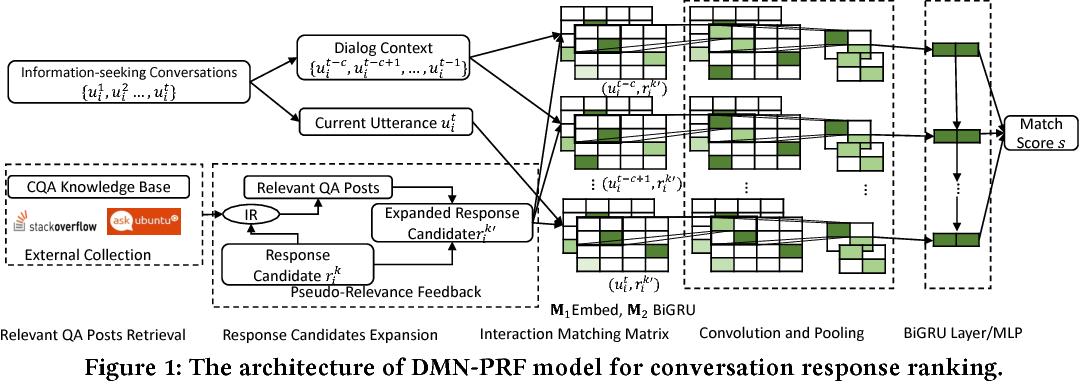 Figure 2 for Response Ranking with Deep Matching Networks and External Knowledge in Information-seeking Conversation Systems