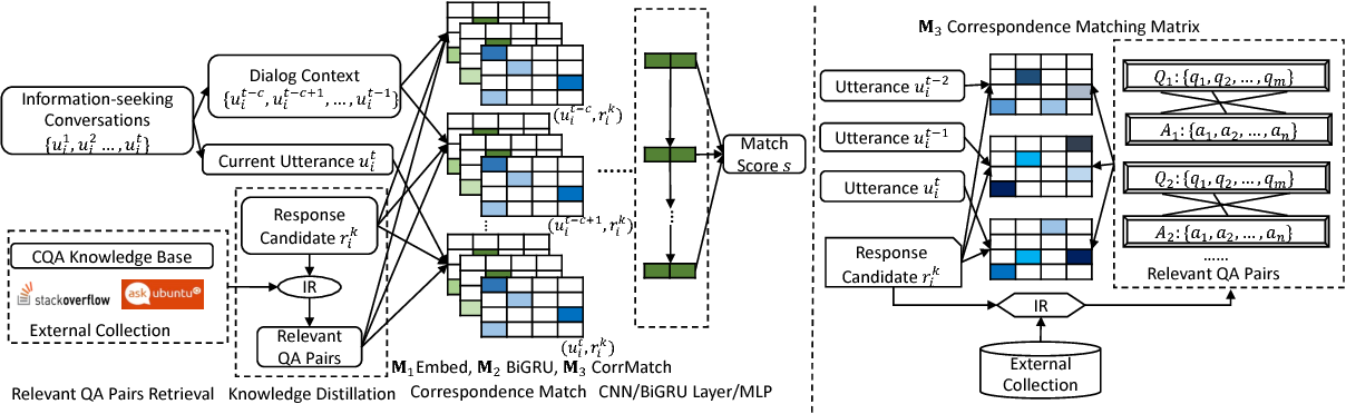 Figure 4 for Response Ranking with Deep Matching Networks and External Knowledge in Information-seeking Conversation Systems