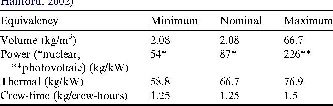 Table 1 Mars mission infrastructure equivalencies (Drysdale et al., 1999; Hanford, 2002)