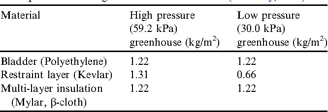 Table 2 Mass per area of the greenhouse shell materials (Kennedy, 1999)