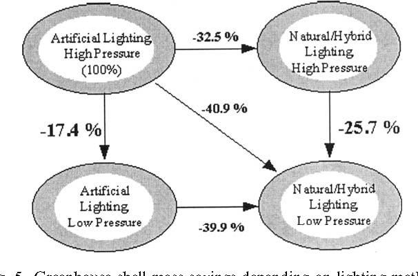 Fig. 5. Greenhouse shell mass savings depending on lighting method and pressure level.