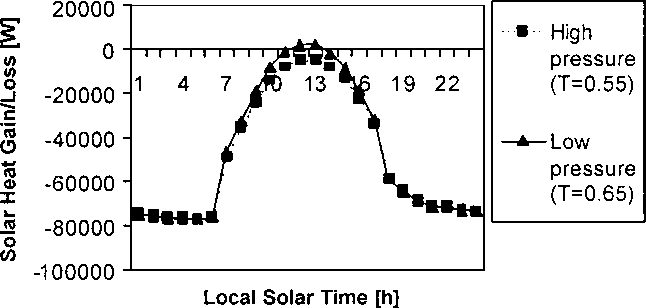 Fig. 6. Daily diurnal temperature cycle at Viking 1 landing site (22 north latitude) during mid-summer (Rapp, 1997). Fig. 7. Solar heat gain/loss for a low and a high pressure transparent greenhouse (90 m2 growth area).